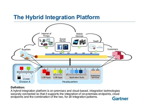 How to Use Hybrid Integration Platforms Effectively