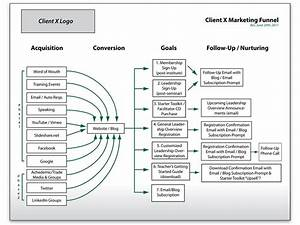 how to structure website content to get better conversions With search engine marketing diagram