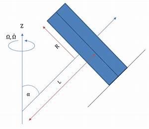 Megapixel Berechnen : mp kollergang mit drallsatz berechnen matroids matheplanet ~ Themetempest.com Abrechnung