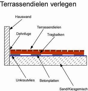 Wpc Dielen Auf Balkon Verlegen : terrassendielen verlegen anleitung ~ Markanthonyermac.com Haus und Dekorationen