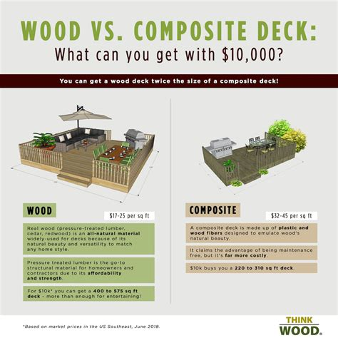 wood  composite decking cost comparison  wood
