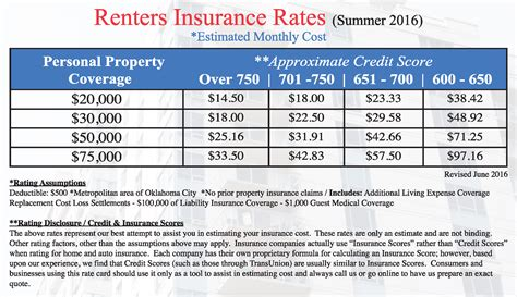 Renters Insurance Guide | Quote | Statewide Insurance Agency