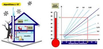 regulation chauffage avec sonde exterieure la sonde ext 233 rieure de temp 233 rature chauffage elyotherm