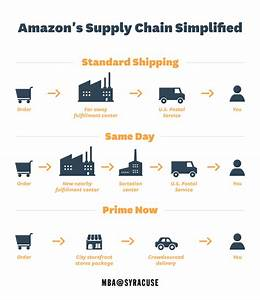 At Amazon  Supply Chain Innovations Deliver Results