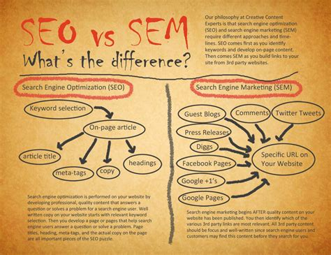 Seo Sem Marketing by Seo Vs Sem What S The Difference Visual Ly