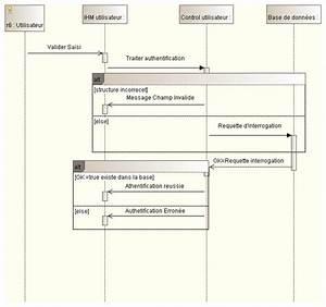 S U00e9quence  Diagramme De S U00e9quence