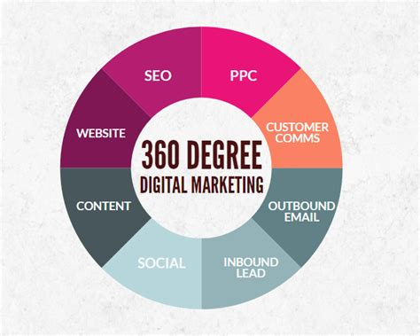 Digital Marketing Degree by What Is A 360 Degree Digital Marketing How To Create 360