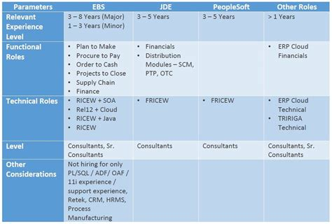 Oracle Ebs Developer Resume by Oracle Sql Resume Sle Resume For Oracle Pl Sql Developer Search Oracle Sql Certification