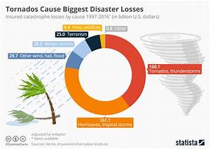 Chart  Tornados And Hurricanes Cause Biggest Disaster