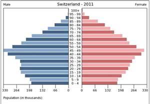 Switzerland Population Pyramid