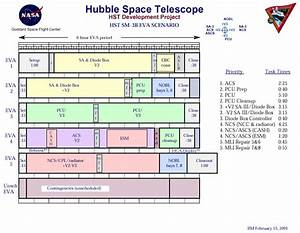 The Hubble Program - Servicing Missions - SM3B