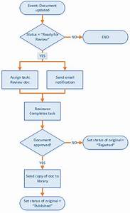 create a sharepoint workflow app using visual studio 2012 With document workflow process