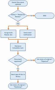 Create A Sharepoint Workflow App Using Visual Studio 2012