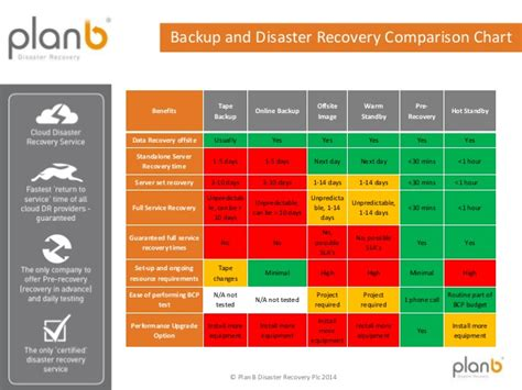 backup  disaster recovery comparison chart