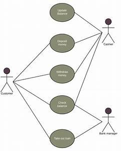 Uml Use Case Diagram Examples