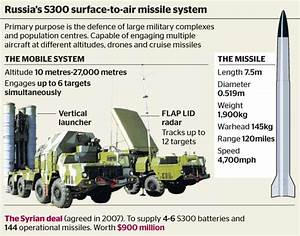 Lethal Geopolitical : Soviet S-400 long range surface-to ...