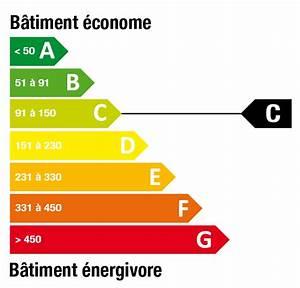 Maison classe energie e scarrco for Maison classe energie e