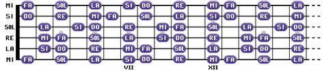 les notes du manche de la guitare