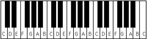 Piano keyboard layout   Piano keys