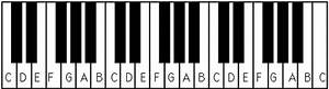 Piano Keyboard Diagram  U2013 Piano Keyboard Layout