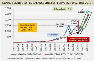 Will The Fed Po... Stock Market Bubble Quotes