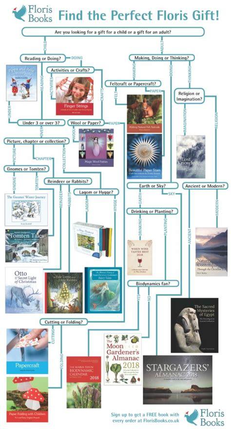 find the perfect christmas gift floris books blogfloris