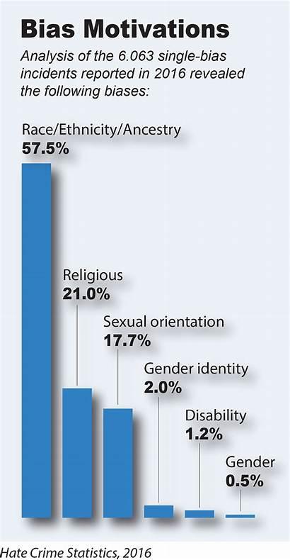 Crime Hate Statistics Fbi Crimes Bureau Rise