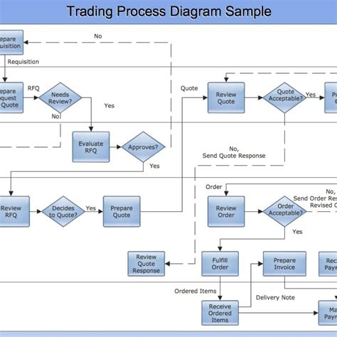 cross functional flow chart sample trading process