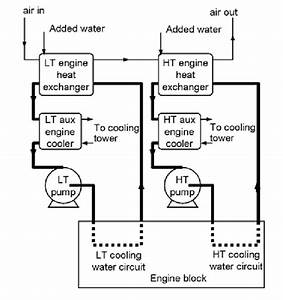 Ed Engine Cooling Circuit Figure 8 Also Shows Provision For The