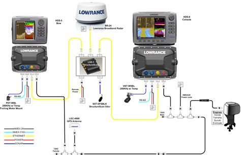 lowrance lbs 1 broadband sonar question about 3 ethernet