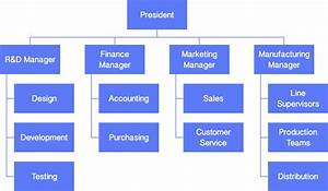 Develop Your Organizational Charts