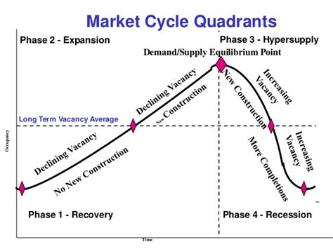 Commercial Real Estate Market Cycles: How They Affect Your ...