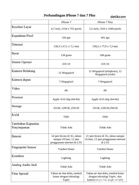 Perbedaan iPhone 7 vs 7 Plus: Tak Cuma Ukuran Layar!