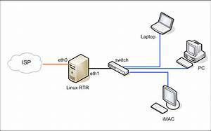 configuring linux pc as a router for small office and home With home computer network diagram network diagram