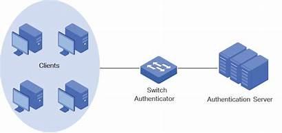 802 1x Configuration Authentication Client Configuring