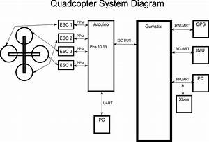 Quadcopter System Diagram