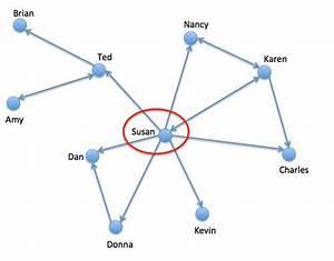 Tableau Tutorial  How To Create Network Diagram In Tableau