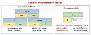 Addition  U0026 Subtraction Word Problems  Solutions  Diagrams