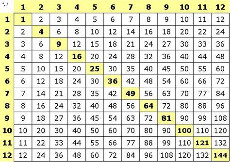 multiplication tables random tables multiplication
