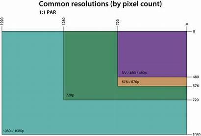 Resolution Chart Svg Pixels Display Graphics