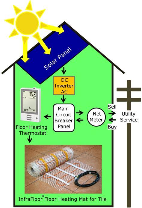 electric radiant floor heat products  floorheat