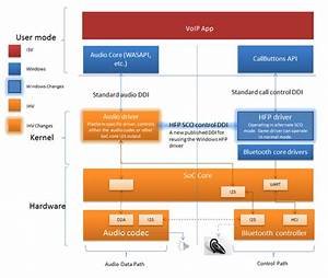 Windows Bluetooth Host Controller Interface  Hci  Architectural Overview
