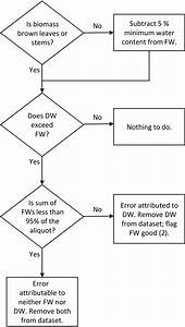 Flow Chart Of The Decision Process Of Quality Assurance