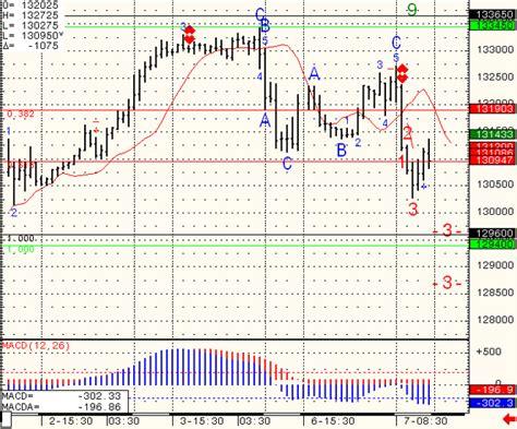 Futures Trading Levels, E-mini Sp500 And Crude Oil Charts