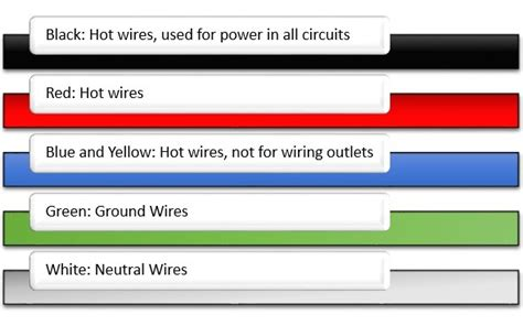 neutral wire color neutral wire color