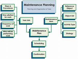 We Are Provide  Maintenance  Procedure  Development Team