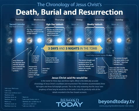 chronology   crucifixion  resurrection