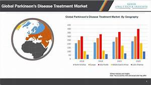 Global Parkinson's didease treatment market will witness ...