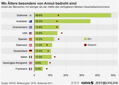 infografik aeltere  deutschland ueberdurchschnittlich von