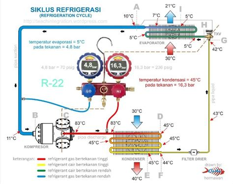 basic refrigeration cycle hermawan s refrigeration and air conditioning systems